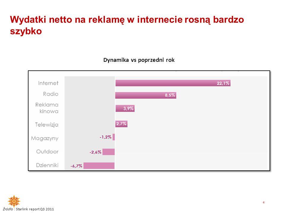 Internet to już drugie pod względem wydatków reklamowych medium w Polsce Źródło: estymacje Starlink Total market: +1,9% Online: +18,8%