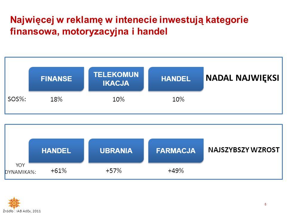 4 Wydatki netto na reklamę w internecie rosną bardzo szybko Dynamika vs poprzedni rok Źródło : Starlink report Q3 2011