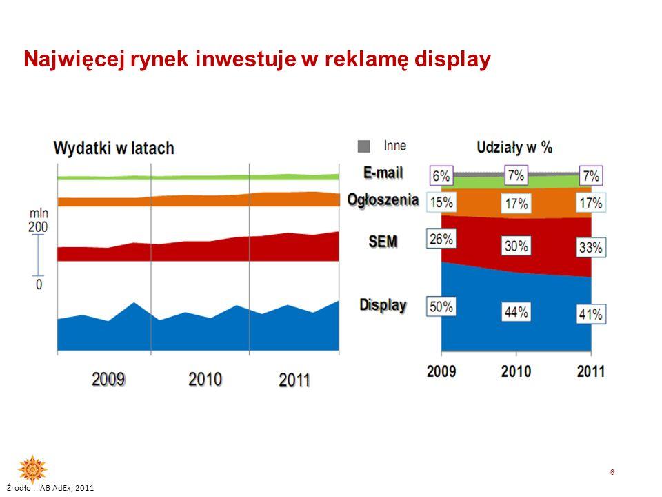 5 Najwięcej w reklamę w intenecie inwestują kategorie finansowa, motoryzacyjna i handel Źródło : IAB AdEx, 2011 FINANSE TELEKOMUN IKACJA HANDEL NADAL