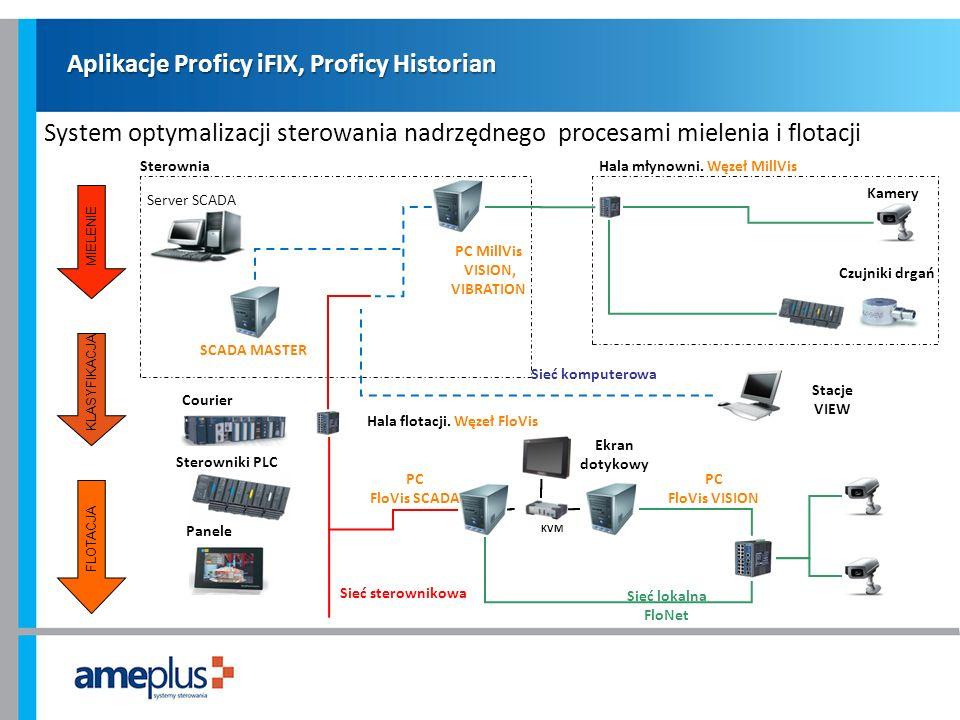 Aplikacje Proficy iFIX, Proficy Historian System optymalizacji sterowania nadrzędnego procesami mielenia i flotacji MIELENIE KLASYFIKACJA FLOTACJA KVM