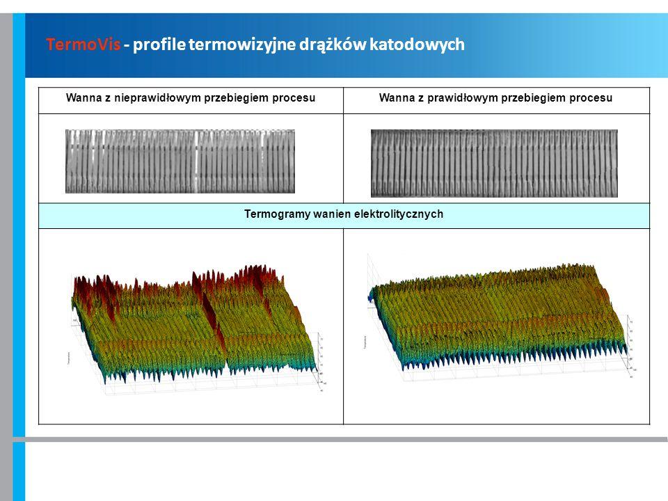 TermoVis - profile termowizyjne drążków katodowych Wanna z nieprawidłowym przebiegiem procesuWanna z prawidłowym przebiegiem procesu Termogramy wanien