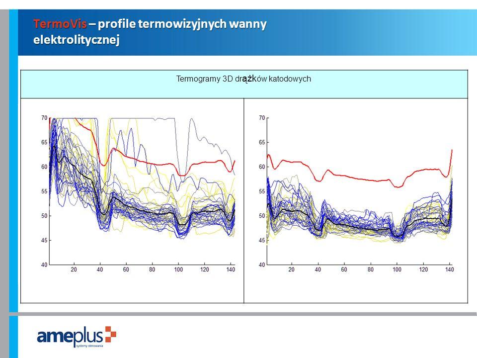 TermoVis – profile termowizyjnych wanny elektrolitycznej Termogramy 3D dr ążk ów katodowych
