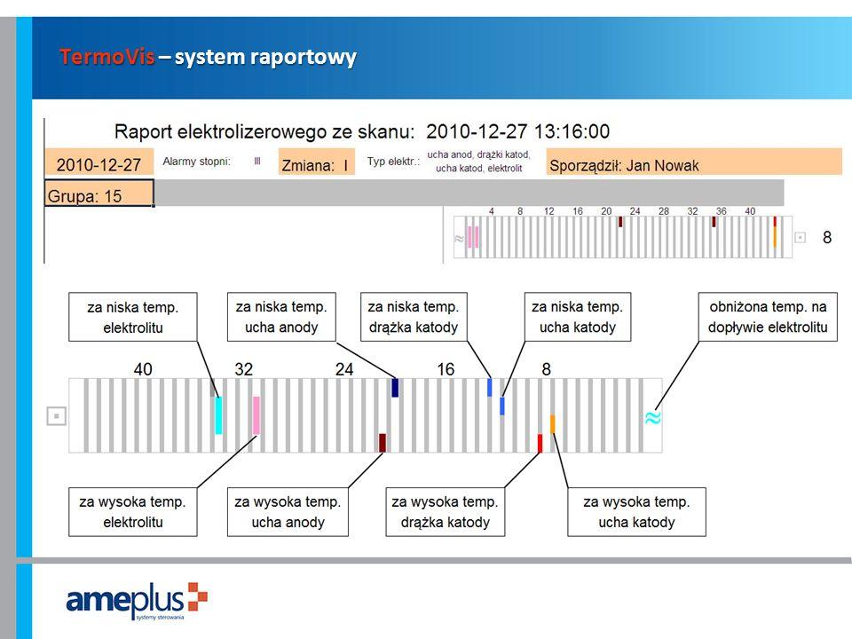 TermoVis – system raportowy