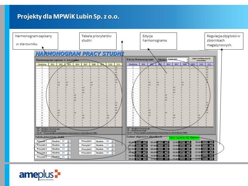 Projekty dla MPWiK Lubin Sp. z o.o. Harmonogram zapisany w sterowniku Tabela priorytetów studni Edycja harmonogramu Regulacja objętości w zbiornikach