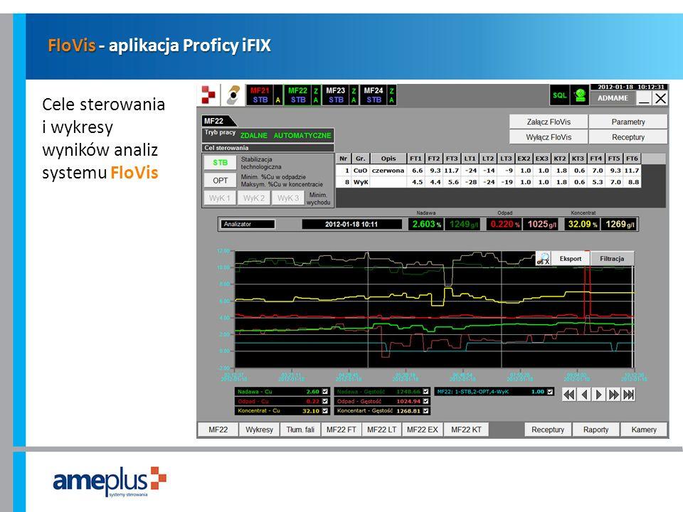 FloVis - aplikacja Proficy iFIX Cele sterowania i wykresy wyników analiz systemu FloVis