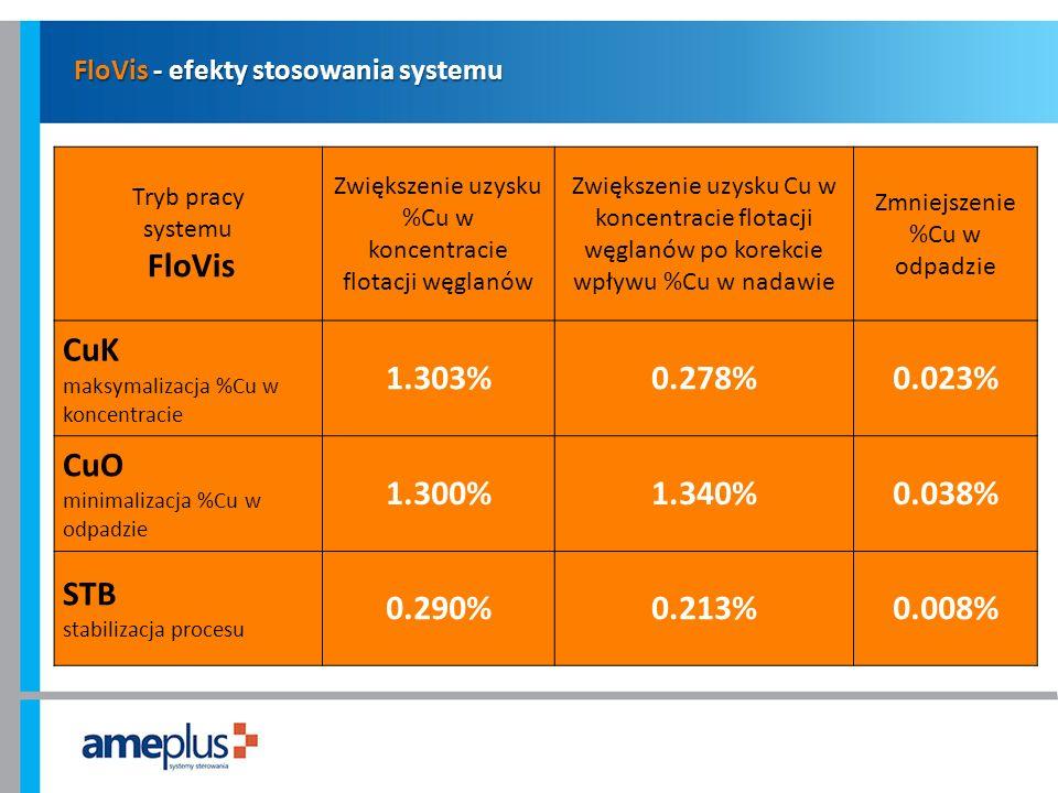 FloVis - efekty stosowania systemu Tryb pracy systemu FloVis Zwiększenie uzysku %Cu w koncentracie flotacji węglanów Zwiększenie uzysku Cu w koncentra