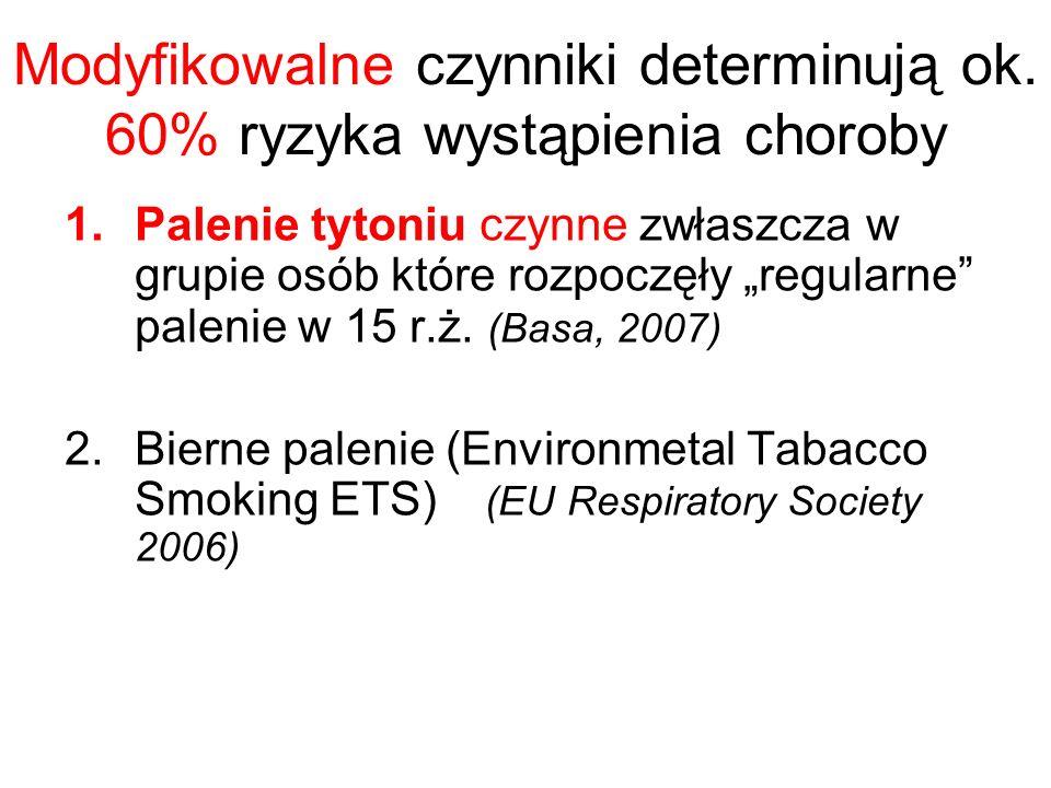 Modyfikowalne czynniki determinują ok. 60% ryzyka wystąpienia choroby 1.Palenie tytoniu czynne zwłaszcza w grupie osób które rozpoczęły regularne pale
