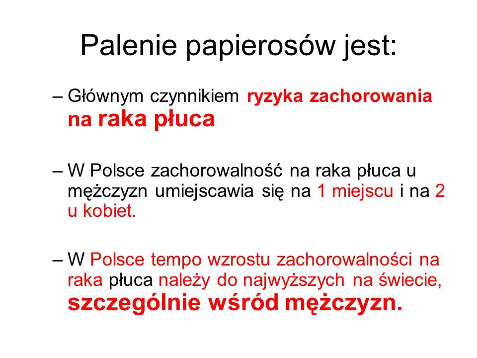 Palenie papierosów jest: –Głównym czynnikiem ryzyka zachorowania na raka płuca –W Polsce zachorowalność na raka płuca u mężczyzn umiejscawia się na 1