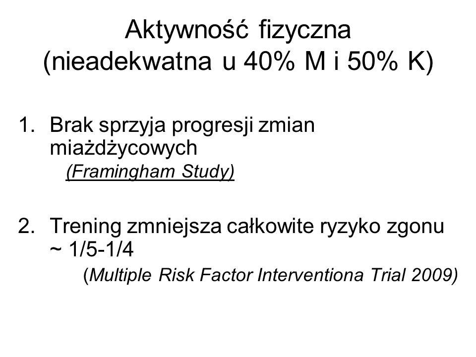 Aktywność fizyczna (nieadekwatna u 40% M i 50% K) 1.Brak sprzyja progresji zmian miażdżycowych (Framingham Study) 2.Trening zmniejsza całkowite ryzyko