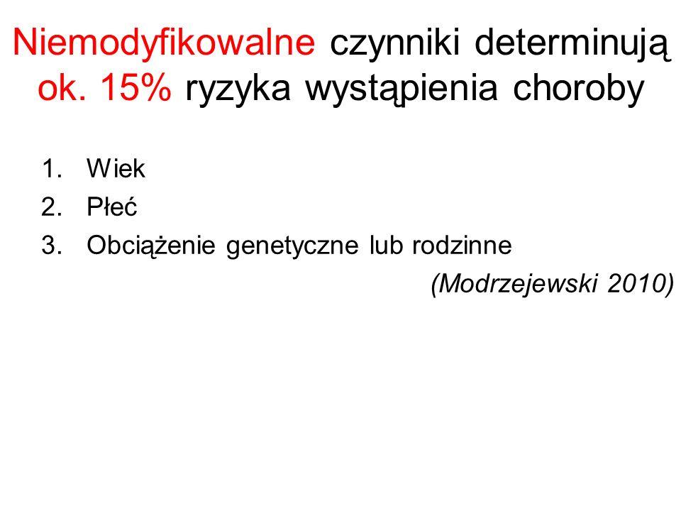 Niemodyfikowalne czynniki determinują ok. 15% ryzyka wystąpienia choroby 1.Wiek 2.Płeć 3.Obciążenie genetyczne lub rodzinne (Modrzejewski 2010)