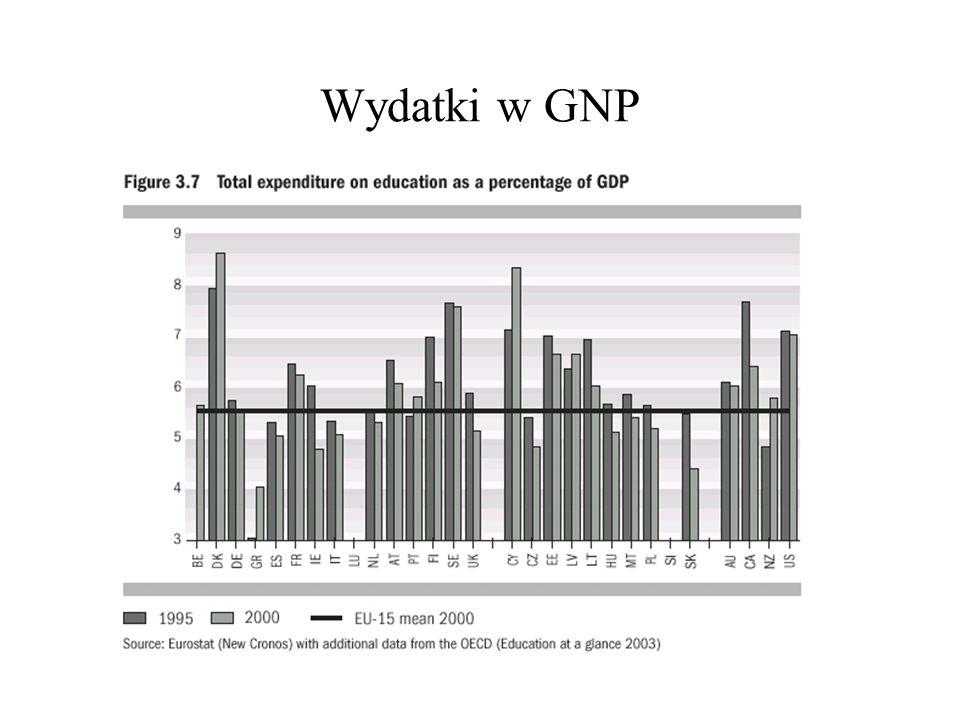 Wydatki w GNP