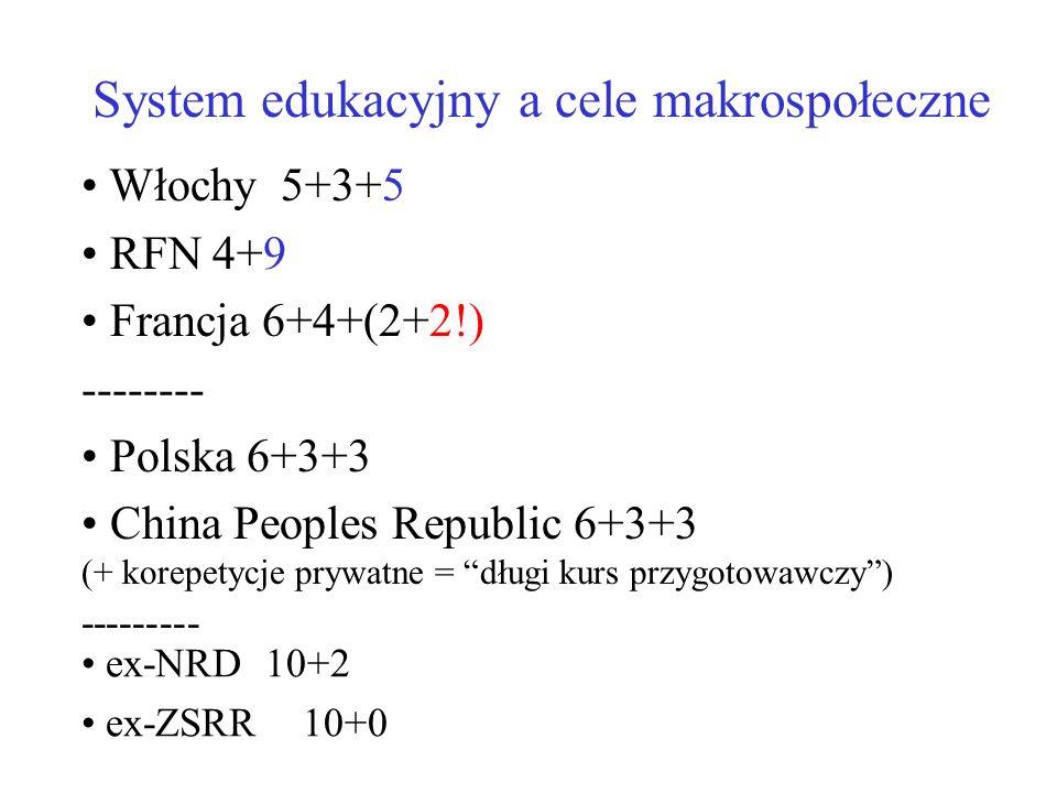 System edukacyjny a cele makrospołeczne ex-NRD 10+2 ex-ZSRR 10+0 Włochy 5+3+5 RFN 4+9 Francja 6+4+(2+2!) -------- Polska 6+3+3 China Peoples Republic 6+3+3 (+ korepetycje prywatne = długi kurs przygotowawczy) ---------