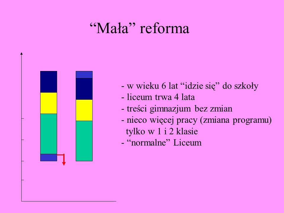Mała reforma - w wieku 6 lat idzie się do szkoły - liceum trwa 4 lata - treści gimnazjum bez zmian - nieco więcej pracy (zmiana programu) tylko w 1 i 2 klasie - normalne Liceum