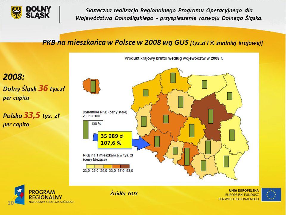 10 PKB na mieszkańca w Polsce w 2008 wg GUS [tys.zł i % średniej krajowej] Źródło: GUS Skuteczna realizacja Regionalnego Programu Operacyjnego dla Woj