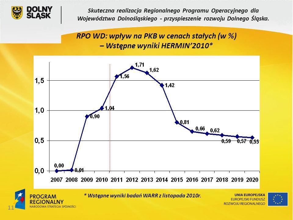 11 Skuteczna realizacja Regionalnego Programu Operacyjnego dla Województwa Dolnośląskiego - przyspieszenie rozwoju Dolnego Śląska. RPO WD: wpływ na PK