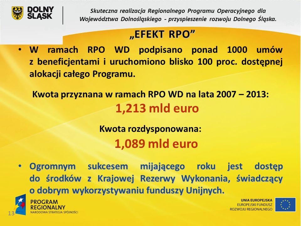 13 W ramach RPO WD podpisano ponad 1000 umów z beneficjentami i uruchomiono blisko 100 proc. dostępnej alokacji całego Programu. Kwota przyznana w ram