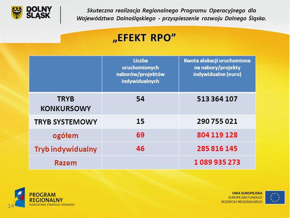 14 Liczba uruchomionych naborów/projektów indywidualnych Kwota alokacji uruchomiona na nabory/projekty indywidualne (euro) TRYB KONKURSOWY 54513 364 1