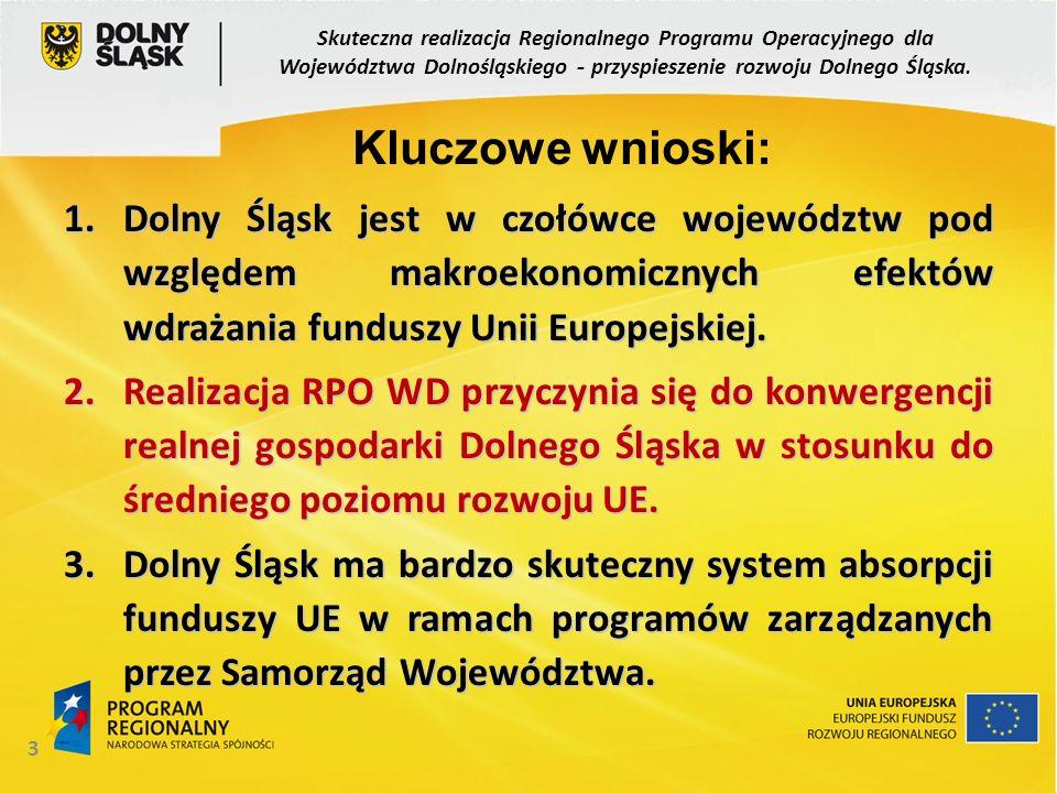 3 1.Dolny Śląsk jest w czołówce województw pod względem makroekonomicznych efektów wdrażania funduszy Unii Europejskiej. 2.Realizacja RPO WD przyczyni