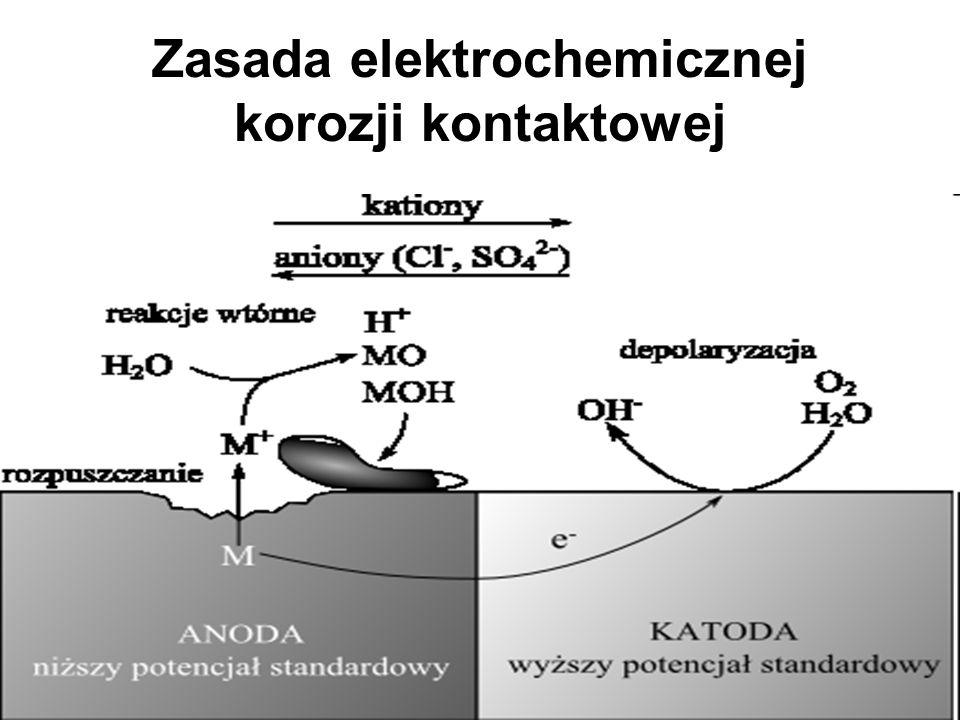 Przykład ogniwa korozyjnego Atmosferyczna korozja kontaktowa