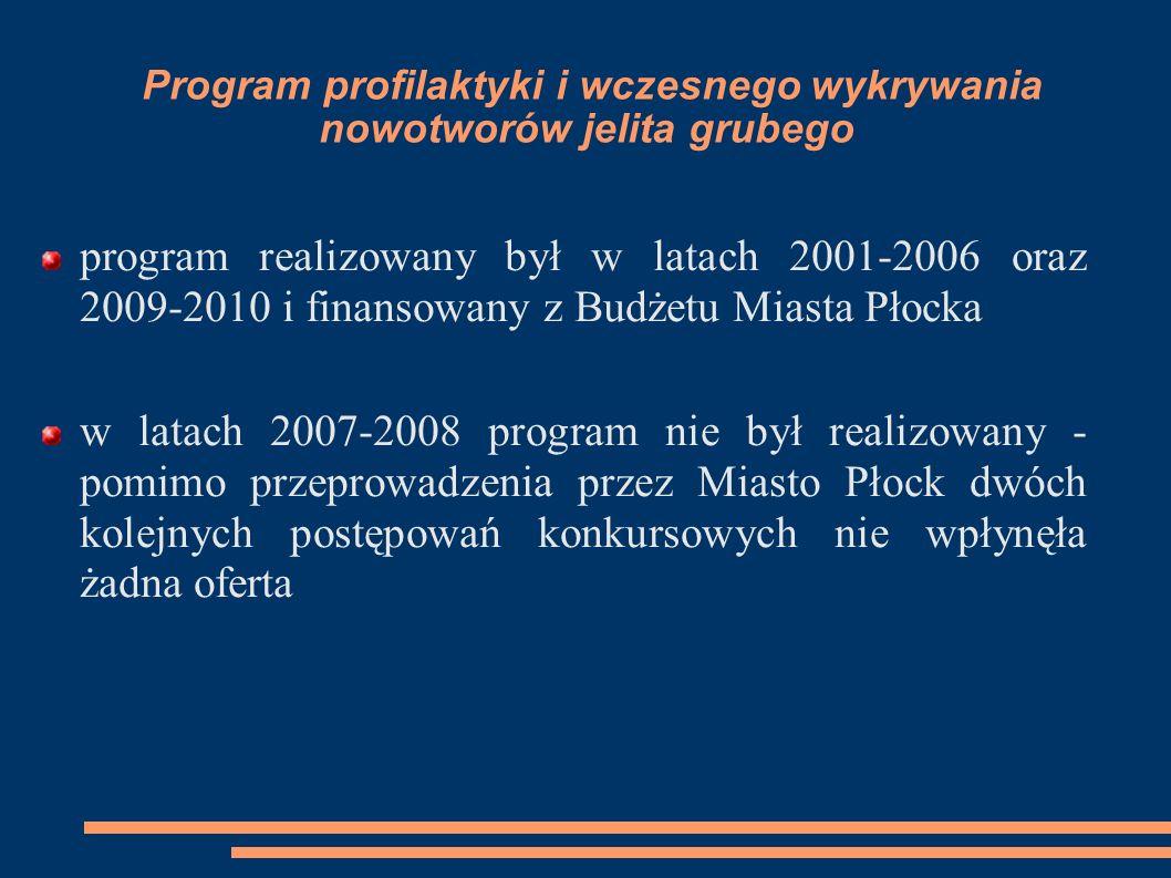 Program profilaktyki i wczesnego wykrywania nowotworów jelita grubego program realizowany był w latach 2001-2006 oraz 2009-2010 i finansowany z Budżet
