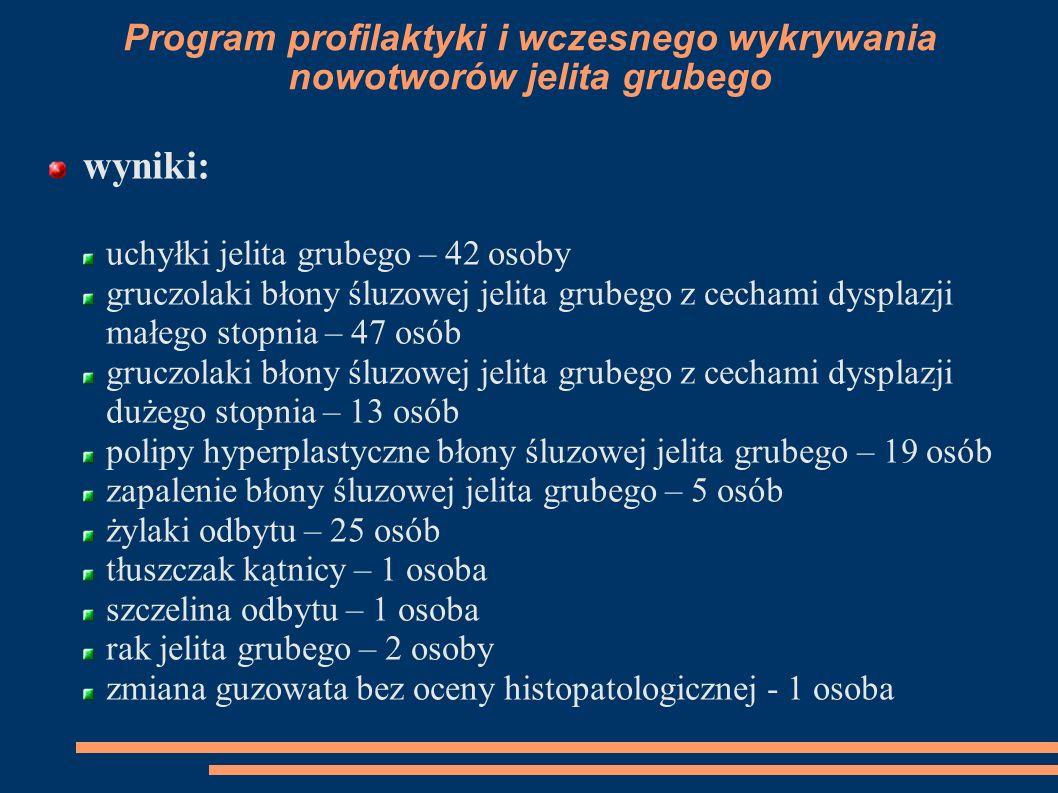 Program profilaktyki i wczesnego wykrywania nowotworów jelita grubego wyniki: uchyłki jelita grubego – 42 osoby gruczolaki błony śluzowej jelita grube