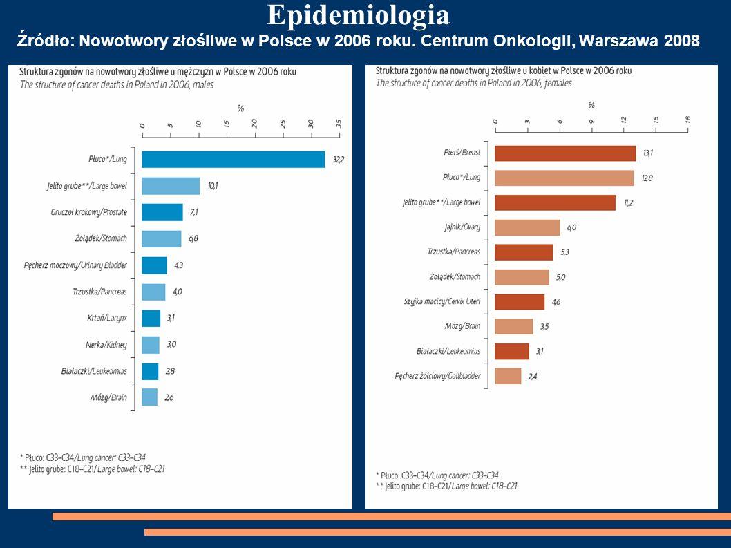 Epidemiologia Źródło: Nowotwory złośliwe w Polsce w 2006 roku. Centrum Onkologii, Warszawa 2008