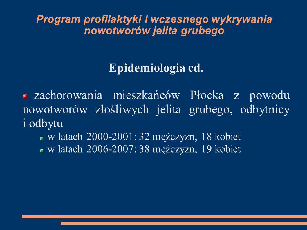 Program profilaktyki i wczesnego wykrywania nowotworów jelita grubego Epidemiologia cd. zachorowania mieszkańców Płocka z powodu nowotworów złośliwych