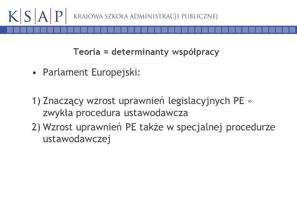 Teoria = determinanty współpracy Parlament Europejski: 1)Znaczący wzrost uprawnień legislacyjnych PE » zwykła procedura ustawodawcza 2)Wzrost uprawnień PE także w specjalnej procedurze ustawodawczej