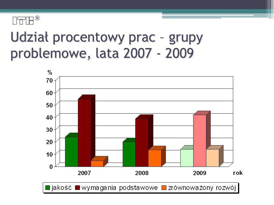 ® Udział procentowy prac – grupy problemowe, lata 2007 - 2009 2008 2007 2006 2005 2006 2007 2008 2009