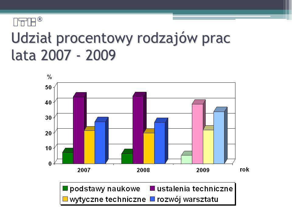 ® Udział procentowy rodzajów prac lata 2007 - 2009