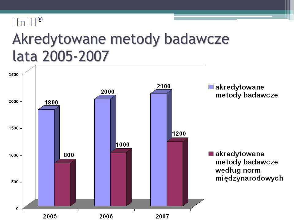 ® Akredytowane metody badawcze lata 2005-2007