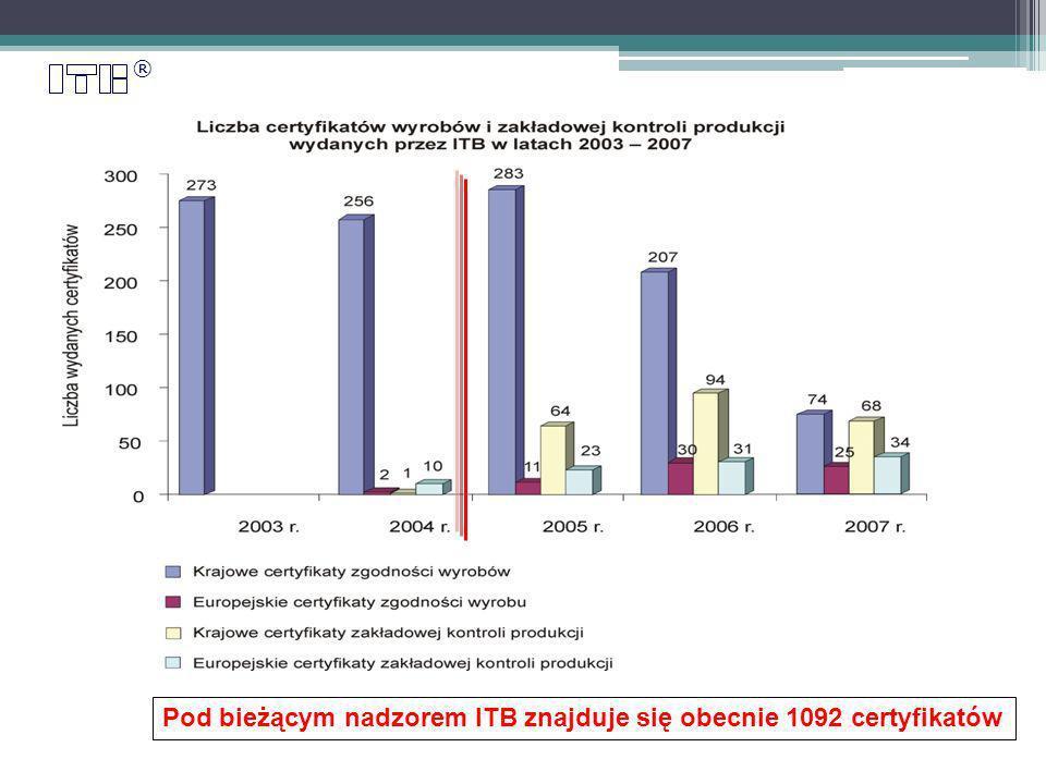 ® Pod bieżącym nadzorem ITB znajduje się obecnie 1092 certyfikatów