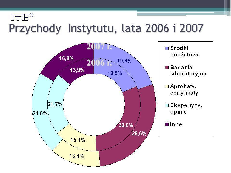 ® Przychody Instytutu, lata 2006 i 2007 2007 r. 2006 r.