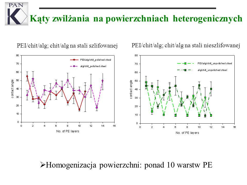 Kąty zwilżania na powierzchniach heterogenicznych Homogenizacja powierzchni: ponad 10 warstw PE PEI/chit/alg; chit/alg na stali szlifowanej PEI/chit/alg; chit/alg na stali nieszlifowanej