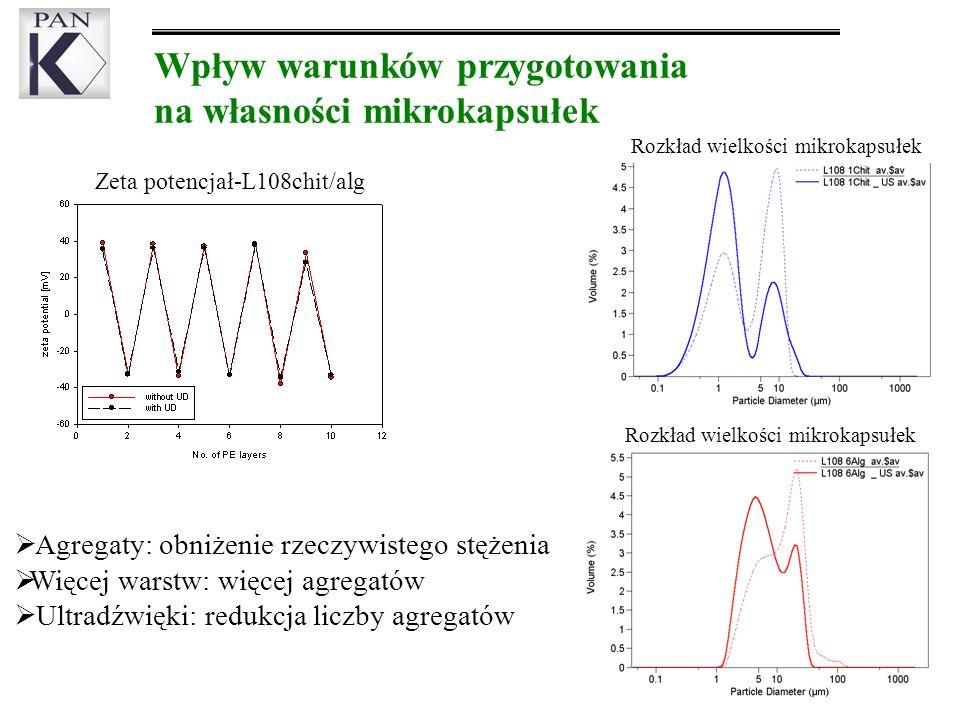 Wpływ warunków przygotowania na własności mikrokapsułek Agregaty: obniżenie rzeczywistego stężenia Więcej warstw: więcej agregatów Ultradźwięki: redukcja liczby agregatów Zeta potencjał-L108chit/alg Rozkład wielkości mikrokapsułek