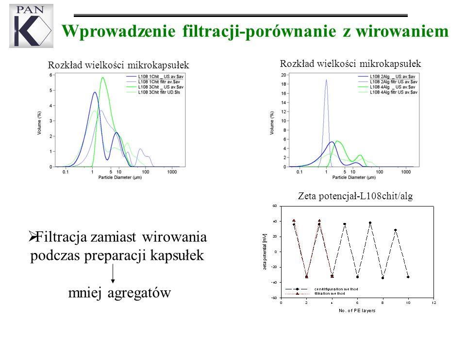 Wprowadzenie filtracji-porównanie z wirowaniem Filtracja zamiast wirowania podczas preparacji kapsułek mniej agregatów Zeta potencjał-L108chit/alg Rozkład wielkości mikrokapsułek