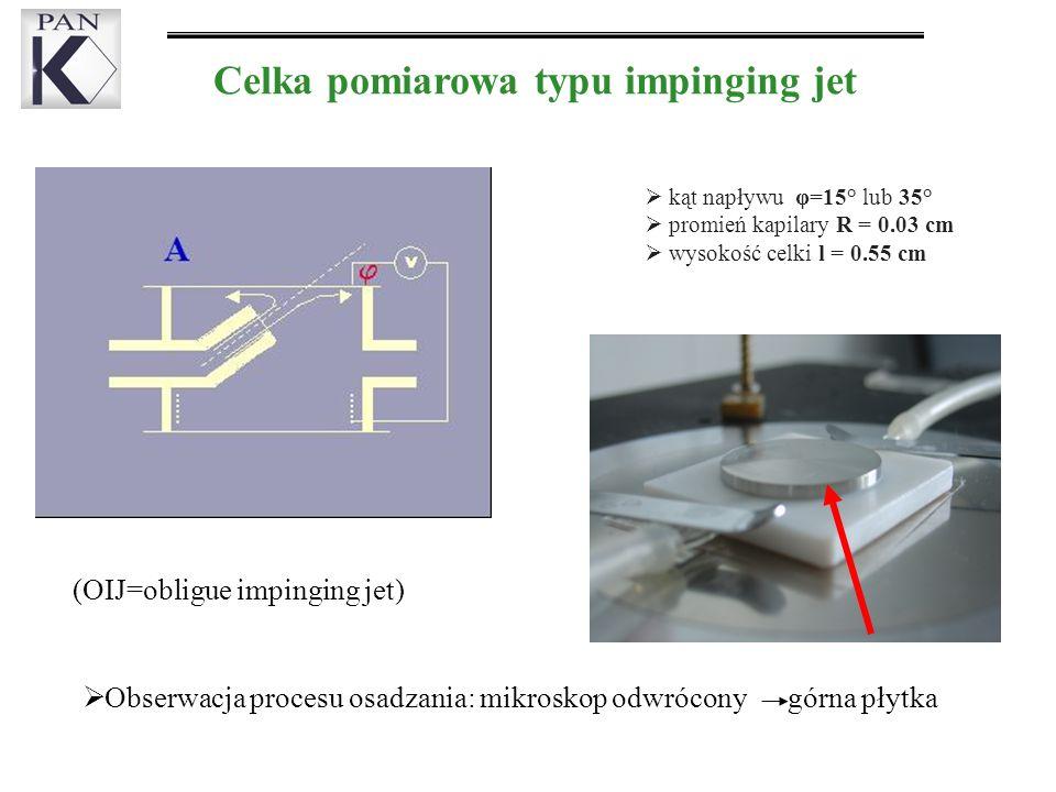 Celka pomiarowa typu impinging jet kąt napływu φ=15° lub 35° promień kapilary R = 0.03 cm wysokość celki l = 0.55 cm (OIJ=obligue impinging jet) Obserwacja procesu osadzania: mikroskop odwrócony górna płytka