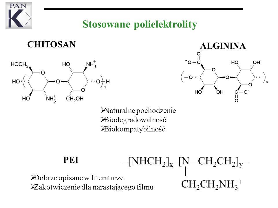 CHITOSAN ALGININA PEI Stosowane polielektrolity [NHCH 2 ] x [N CH 2 CH 2 ] y CH 2 CH 2 NH 3 + Naturalne pochodzenie Biodegradowalność Biokompatybilność Dobrze opisane w literaturze Zakotwiczenie dla narastającego filmu