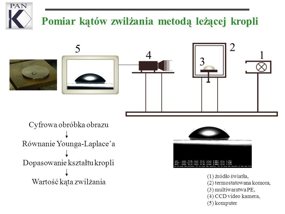 Pomiar kątów zwilżania metodą leżącej kropli (1) źródło światła, (2) termostatowana komora, (3) multiwarstwa PE, (4) CCD video kamera, (5) komputer Cyfrowa obróbka obrazu Równanie Younga-Laplacea Dopasowanie kształtu kropli Wartość kąta zwilżania