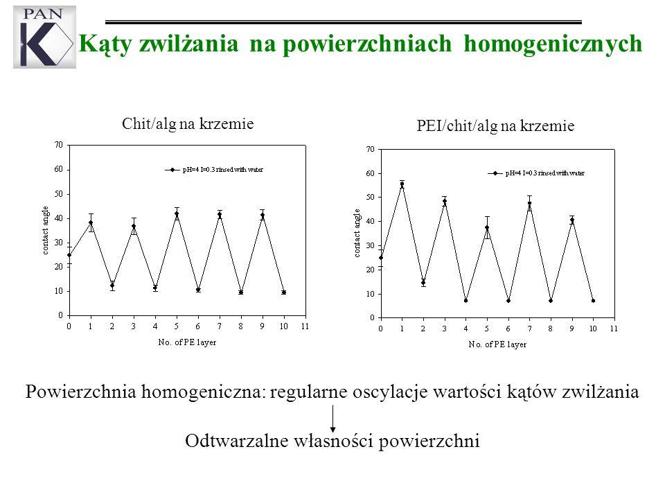 Kąty zwilżania na powierzchniach homogenicznych Powierzchnia homogeniczna: regularne oscylacje wartości kątów zwilżania Odtwarzalne własności powierzchni Chit/alg na krzemie PEI/chit/alg na krzemie