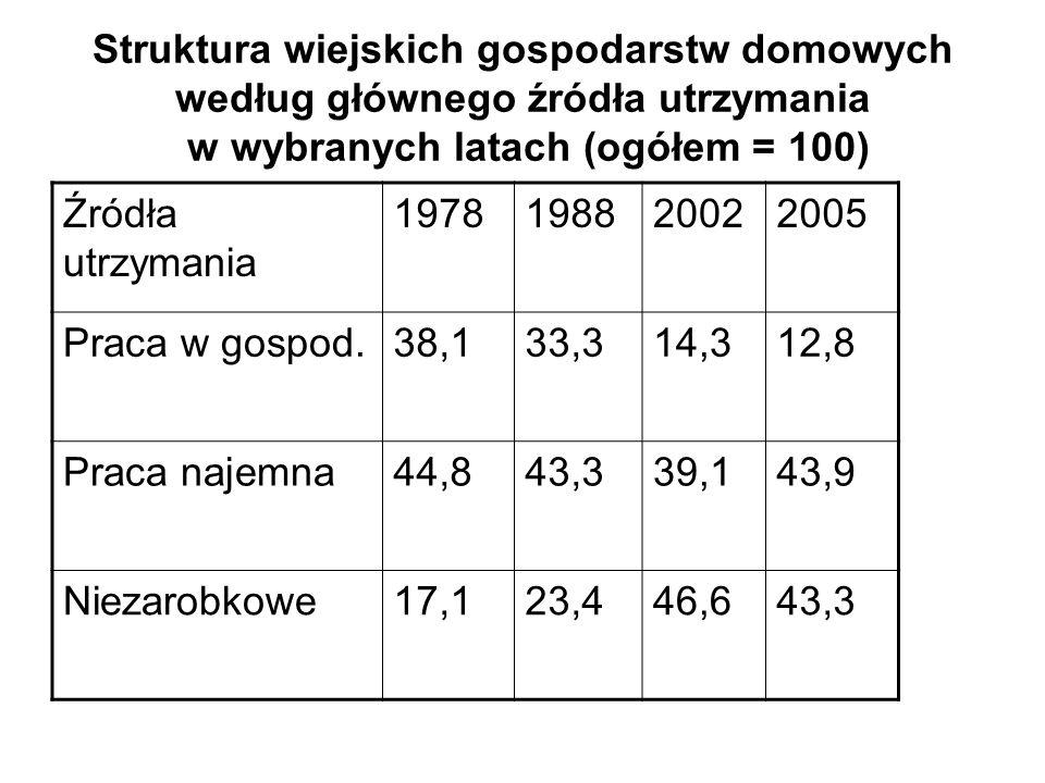 Struktura wiejskich gospodarstw domowych według głównego źródła utrzymania w wybranych latach (ogółem = 100) Źródła utrzymania 1978198820022005 Praca
