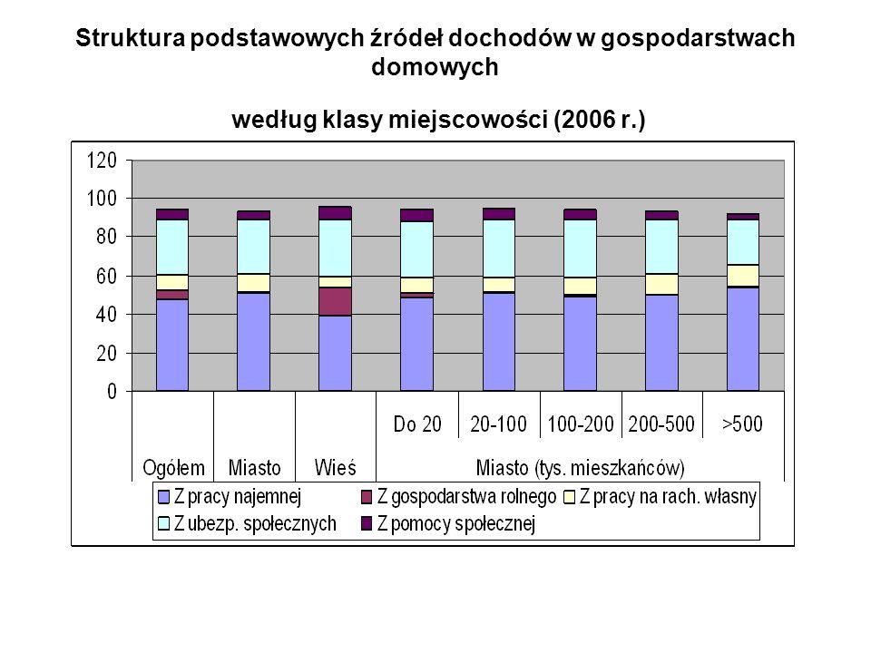 Struktura podstawowych źródeł dochodów w gospodarstwach domowych według klasy miejscowości (2006 r.)