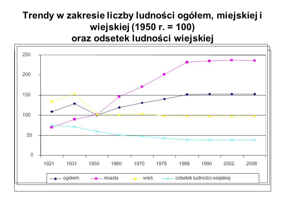Trendy w zakresie liczby ludności ogółem, miejskiej i wiejskiej (1950 r. = 100) oraz odsetek ludności wiejskiej