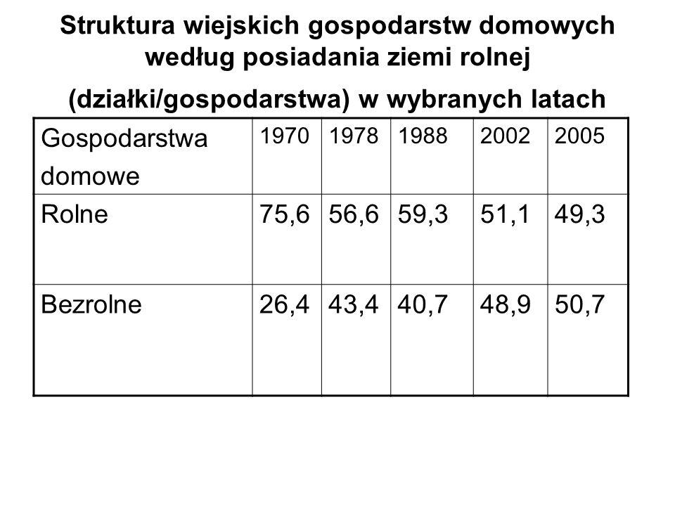 Struktura wiejskich gospodarstw domowych według posiadania ziemi rolnej (działki/gospodarstwa) w wybranych latach Gospodarstwa domowe 1970197819882002