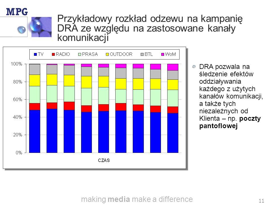 making media make a difference 10 Zachowanie stabilnego poziomu odzewu na DRA jednym z zasadniczych zadań agencji mediowej Elastyczne reagowanie na poziom odzewu kampanii DRA można osiągnąć poprzez manipulowanie poziomem audytorium, a tym samym doborem mediów, nośników i placementu Akceptowalny poziom odzewu