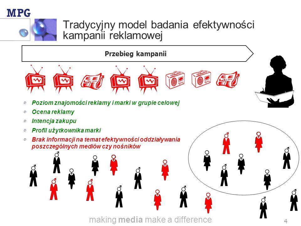 making media make a difference 14 Dygresja 1: Impulsowy charakter oddziaływania DRA – przykład TV Źródło: AGB Polska Oddziaływanie DRA w telewizji intensyfikuje się natychmiastowo po kontakcie grupy celowej ze spotem reklamowym