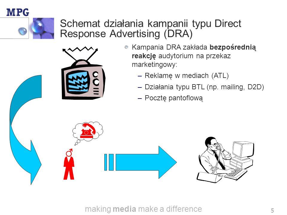 making media make a difference 5 Schemat działania kampanii typu Direct Response Advertising (DRA) Kampania DRA zakłada bezpośrednią reakcję audytorium na przekaz marketingowy: – –Reklamę w mediach (ATL) – –Działania typu BTL (np.