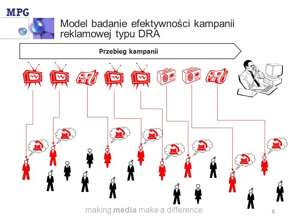 making media make a difference 6 Model badanie efektywności kampanii reklamowej typu DRA Przebieg kampanii