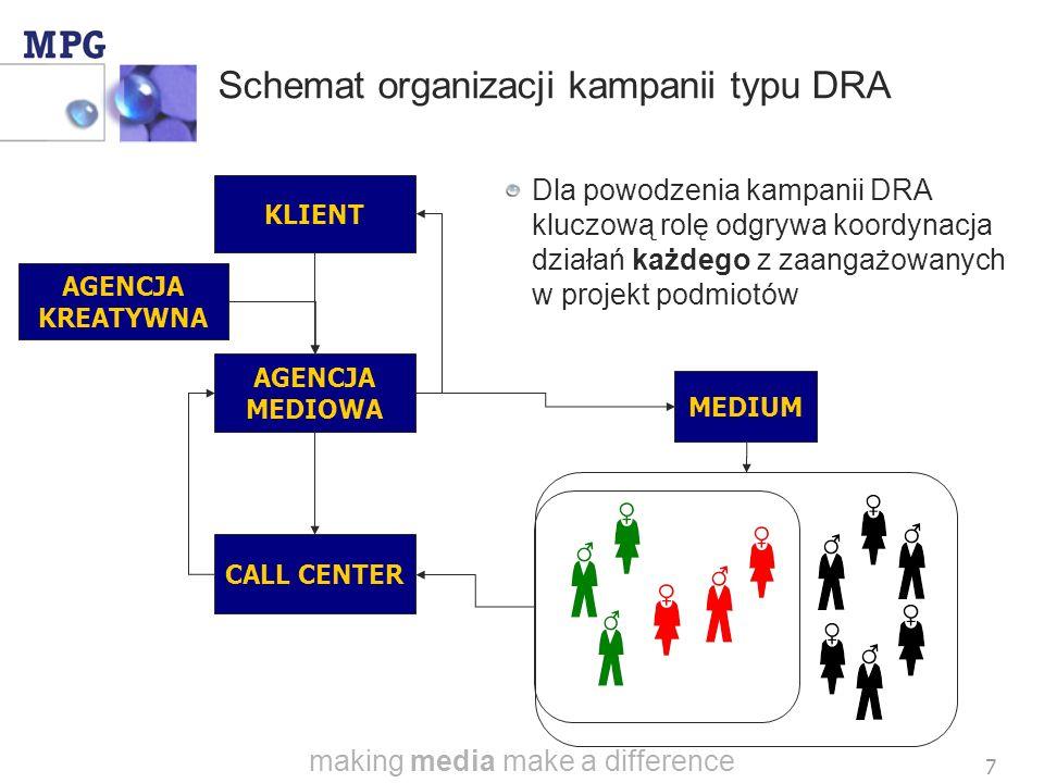 making media make a difference 7 Schemat organizacji kampanii typu DRA KLIENT AGENCJA KREATYWNA AGENCJA MEDIOWA CALL CENTER MEDIUM Dla powodzenia kampanii DRA kluczową rolę odgrywa koordynacja działań każdego z zaangażowanych w projekt podmiotów