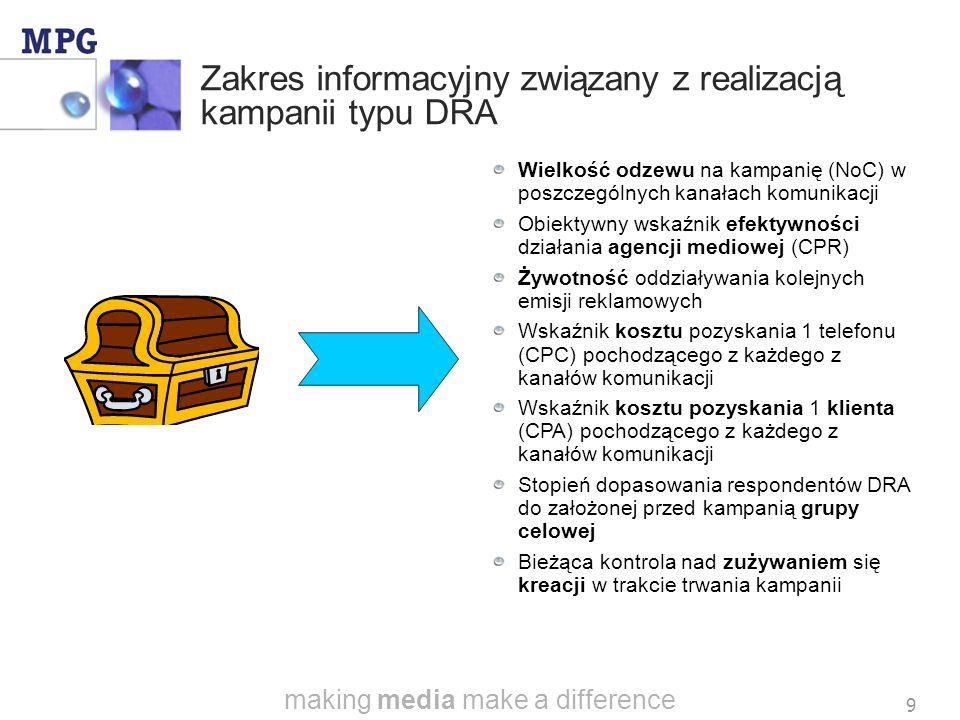 making media make a difference 9 Zakres informacyjny związany z realizacją kampanii typu DRA Wielkość odzewu na kampanię (NoC) w poszczególnych kanałach komunikacji Obiektywny wskaźnik efektywności działania agencji mediowej (CPR) Żywotność oddziaływania kolejnych emisji reklamowych Wskaźnik kosztu pozyskania 1 telefonu (CPC) pochodzącego z każdego z kanałów komunikacji Wskaźnik kosztu pozyskania 1 klienta (CPA) pochodzącego z każdego z kanałów komunikacji Stopień dopasowania respondentów DRA do założonej przed kampanią grupy celowej Bieżąca kontrola nad zużywaniem się kreacji w trakcie trwania kampanii